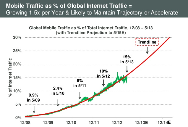 Growing Mobile Traffic Over The Years