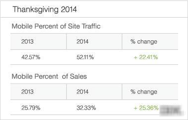 Holiday Mobile Site Traffic And Sales Percentage 2014 By IBM