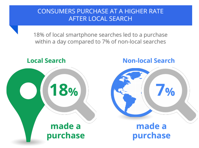 Sales From Local And Non-Local Smartphone Searches